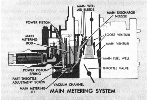 Mcarbroch M Picture on Rochester Carburetor Diagram